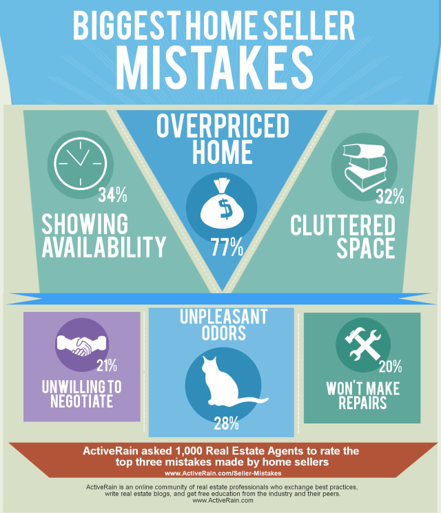 Biggest Home Seller Mistakes Local Records Office real estate
