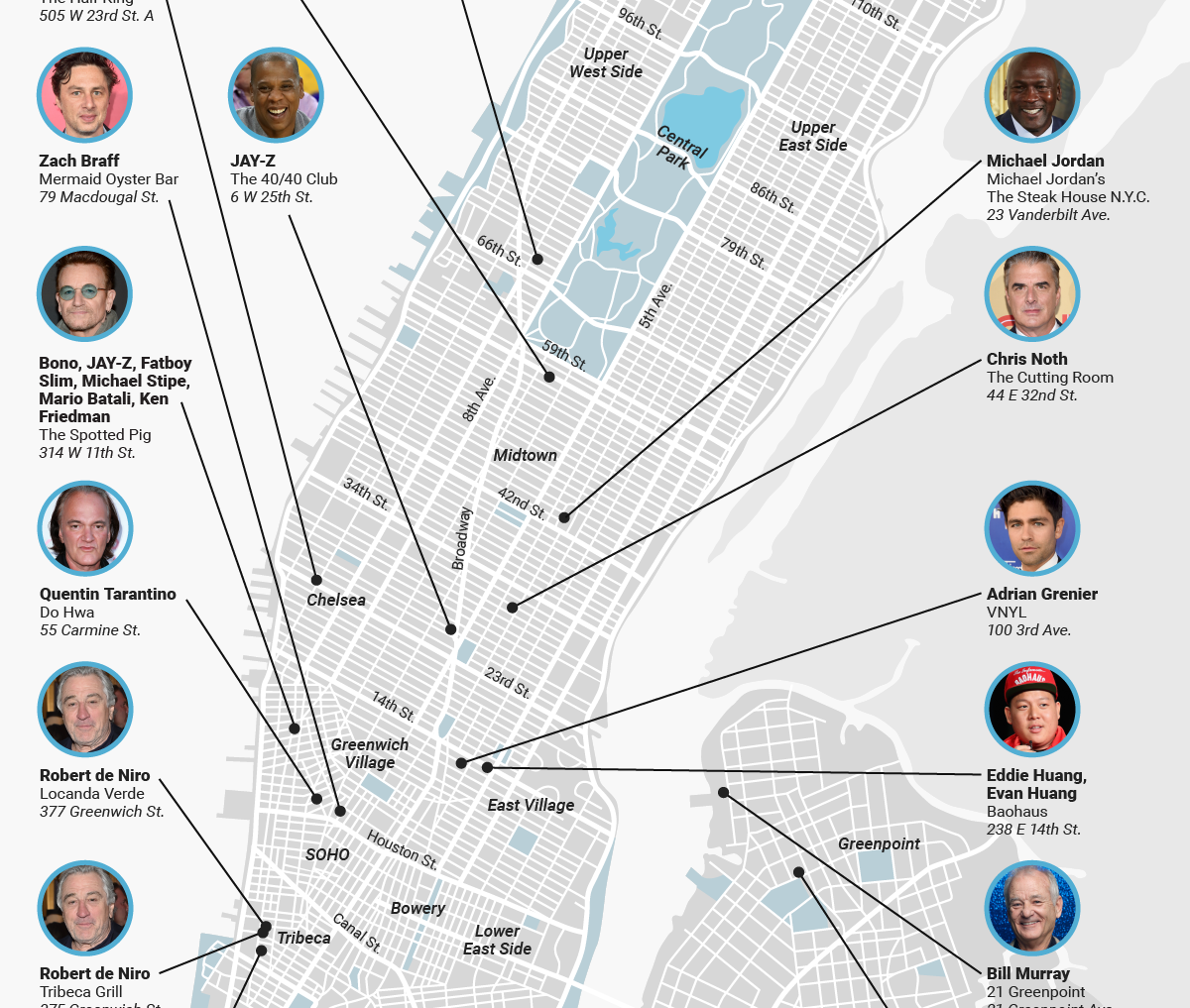 NYC Celebrities Mapping 2019