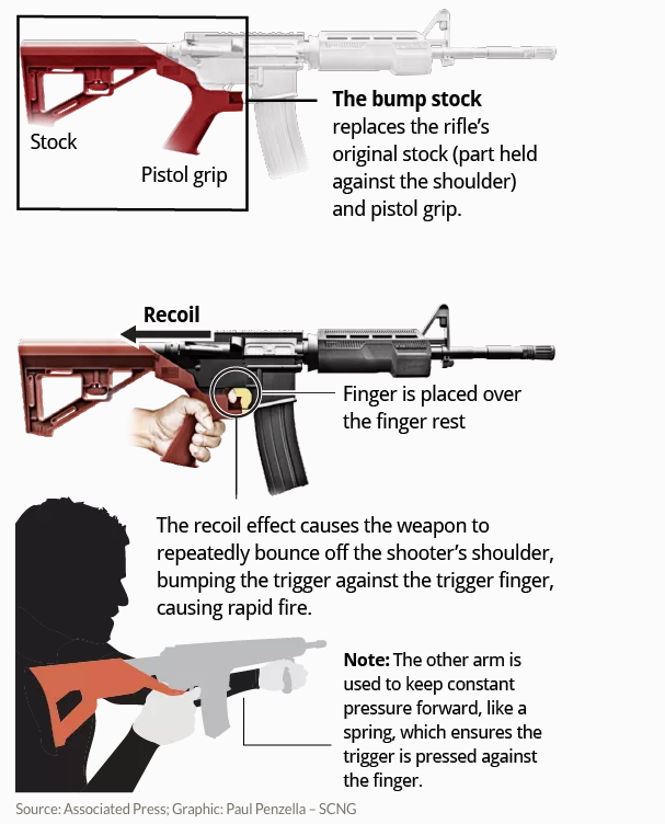 "How Stephen Paddock, the Las Vegas killer modified his 12 rifles with ""bump stock"" that fires 400-800 per minute (Infographic)"