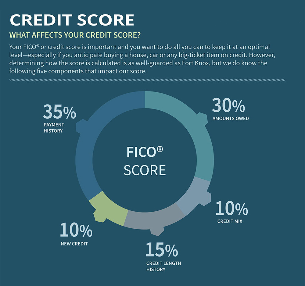 local-records-office-5-easy-fast-increase-low-credit-score-800-infographic