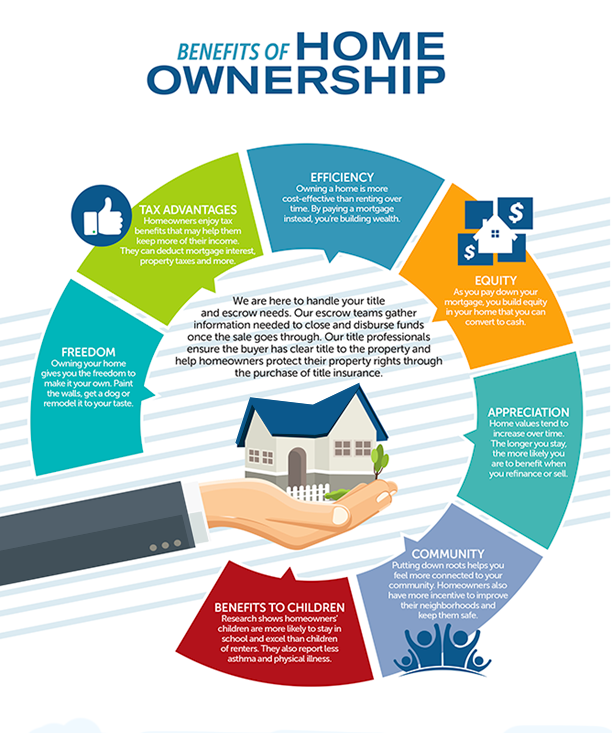 local-records-office-tax-benefits-owning-home-infographic